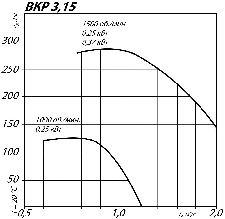 Аэродинамические характеристики крышного вентилятора ВКР №3,15