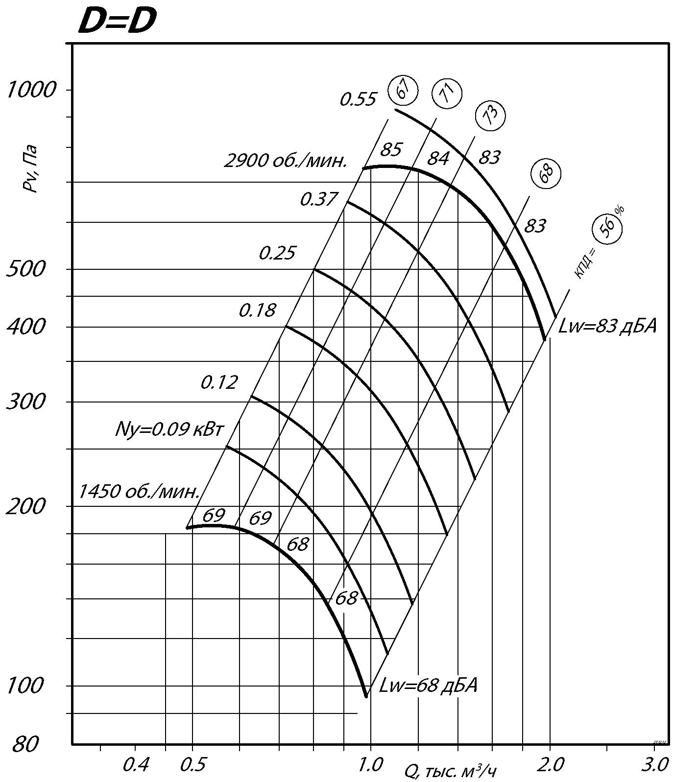 Аэродинамические характеристики радиального вентилятора ВР 80-75 № 2,5 Исполнение 1