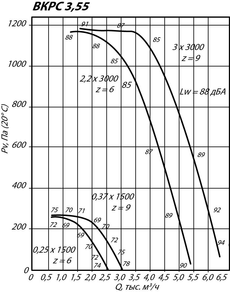 Аэродинамические характеристики крышного вентилятора ВКРС №3,55